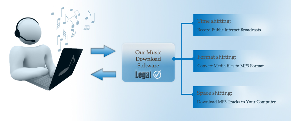 Music Copyright Laws and Fair Use Provisions in United States